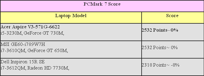 v3 571 PCMark 7 Score review